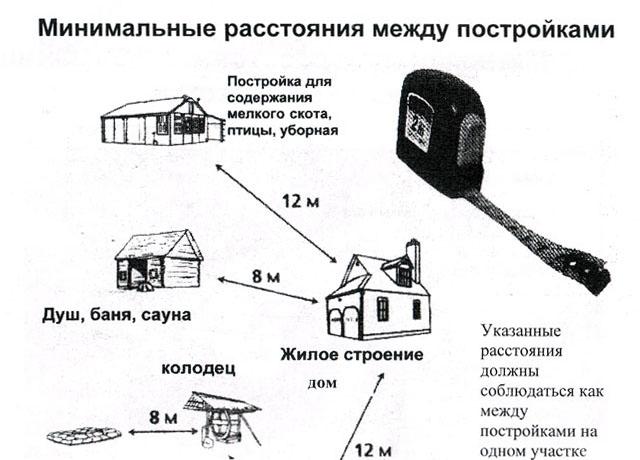 Минимальное расстояние между постройками